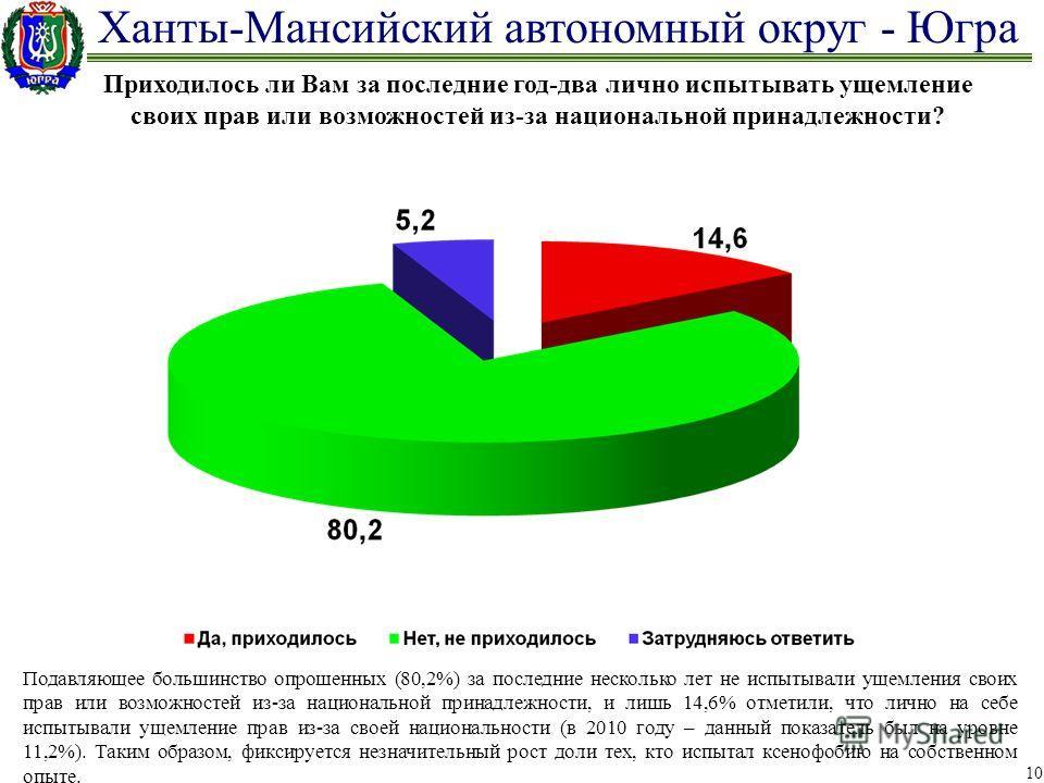 Ханты-Мансийский автономный округ - Югра 10 Приходилось ли Вам за последние год-два лично испытывать ущемление своих прав или возможностей из-за национальной принадлежности? Подавляющее большинство опрошенных (80,2%) за последние несколько лет не исп