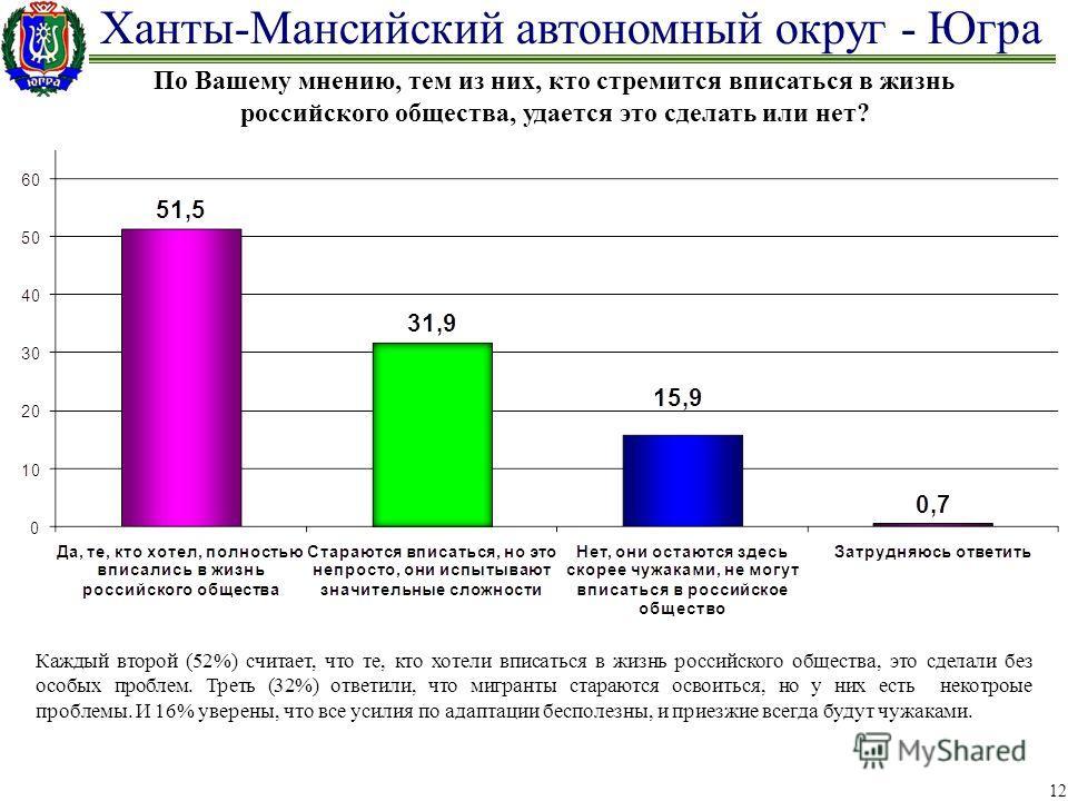 Ханты-Мансийский автономный округ - Югра 12 По Вашему мнению, тем из них, кто стремится вписаться в жизнь российского общества, удается это сделать или нет? Каждый второй (52%) считает, что те, кто хотели вписаться в жизнь российского общества, это с