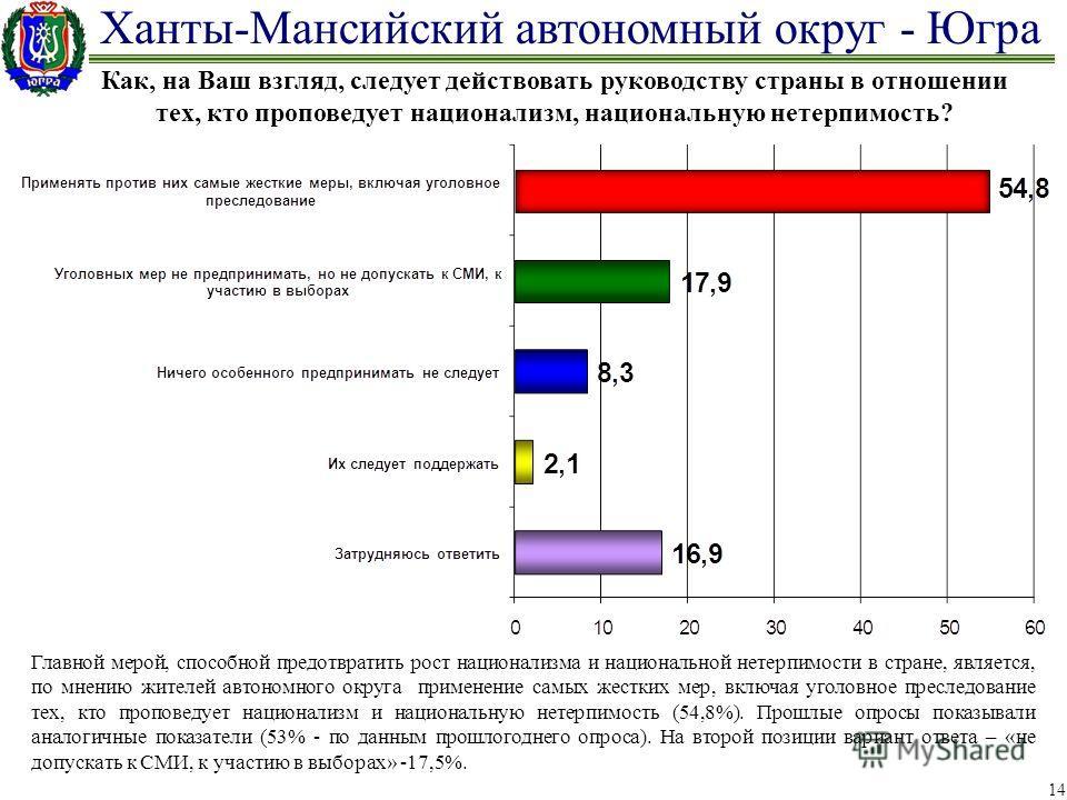 Ханты-Мансийский автономный округ - Югра 14 Как, на Ваш взгляд, следует действовать руководству страны в отношении тех, кто проповедует национализм, национальную нетерпимость? Главной мерой, способной предотвратить рост национализма и национальной не