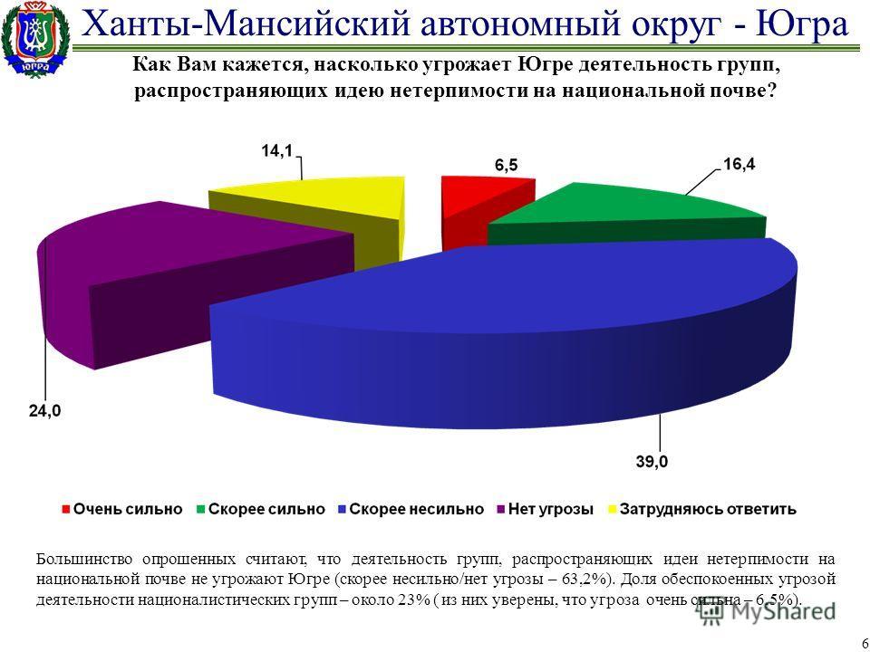 Ханты-Мансийский автономный округ - Югра 6 Как Вам кажется, насколько угрожает Югре деятельность групп, распространяющих идею нетерпимости на национальной почве? Большинство опрошенных считают, что деятельность групп, распространяющих идеи нетерпимос