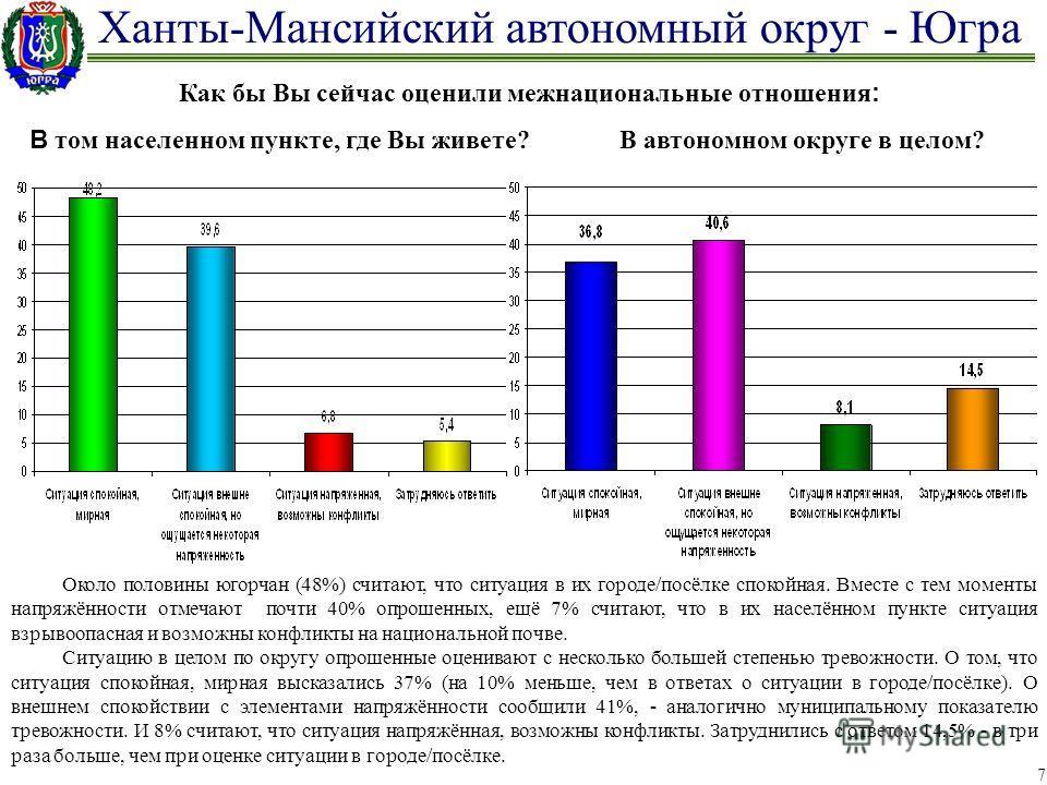 Ханты-Мансийский автономный округ - Югра 7 Как бы Вы сейчас оценили межнациональные отношения : В том населенном пункте, где Вы живете? В автономном округе в целом? Около половины югорчан (48%) считают, что ситуация в их городе/посёлке спокойная. Вме