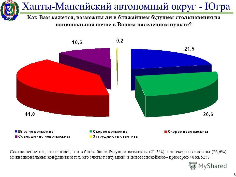 Ханты-Мансийский автономный округ - Югра 8 Как Вам кажется, возможны ли в ближайшем будущем столкновения на национальной почве в Вашем населенном пункте? Соотношение тех, кто считает, что в ближайшем будущем возможны (21,5%) или скорее возможны (26,6