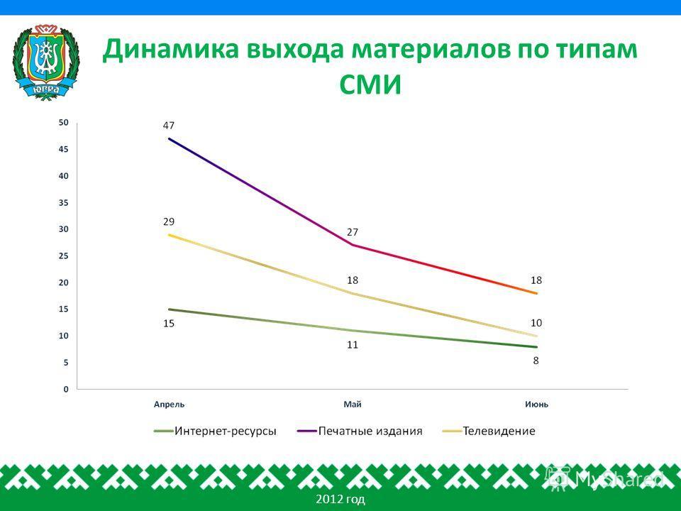 Динамика выхода материалов по типам СМИ 2012 год