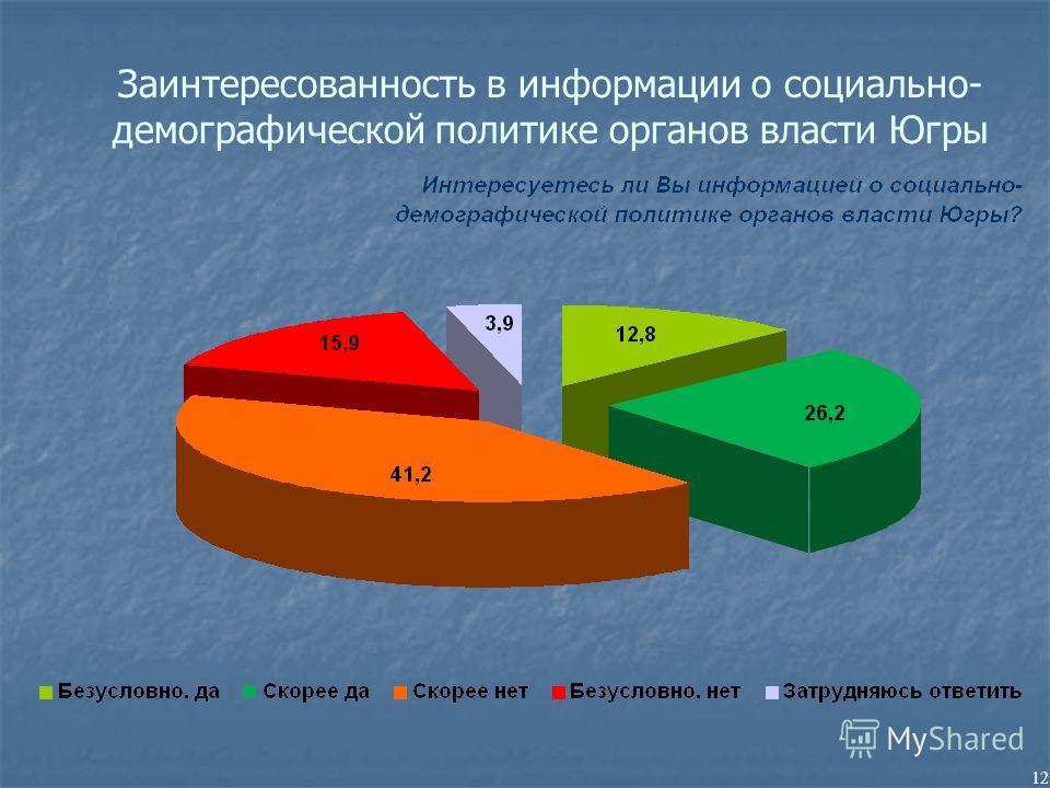 12 Заинтересованность в информации о социально- демографической политике органов власти Югры