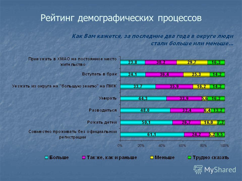 Рейтинг демографических процессов