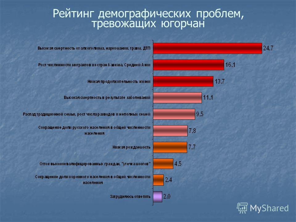 Рейтинг демографических проблем, тревожащих югорчан