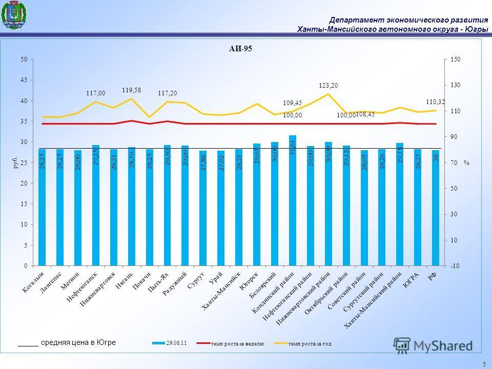 Департамент экономического развития Ханты-Мансийского автономного округа - Югры 5