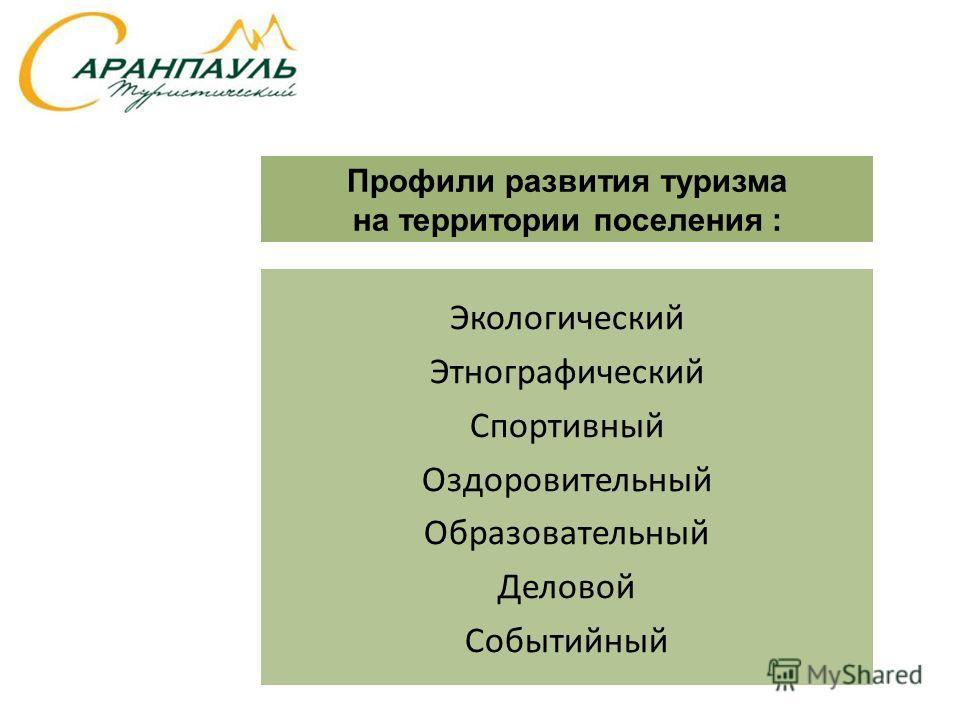 Экологический Этнографический Спортивный Оздоровительный Образовательный Деловой Событийный Профили развития туризма на территории поселения :