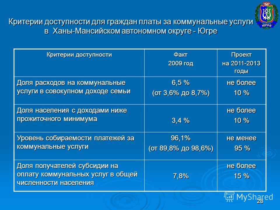 28 Критерии доступности для граждан платы за коммунальные услуги в Ханы-Мансийском автономном округе - Югре Критерии доступности Факт 2009 год Проект на 2011-2013 годы Доля расходов на коммунальные услуги в совокупном доходе семьи 6,5 % (от 3,6% до 8