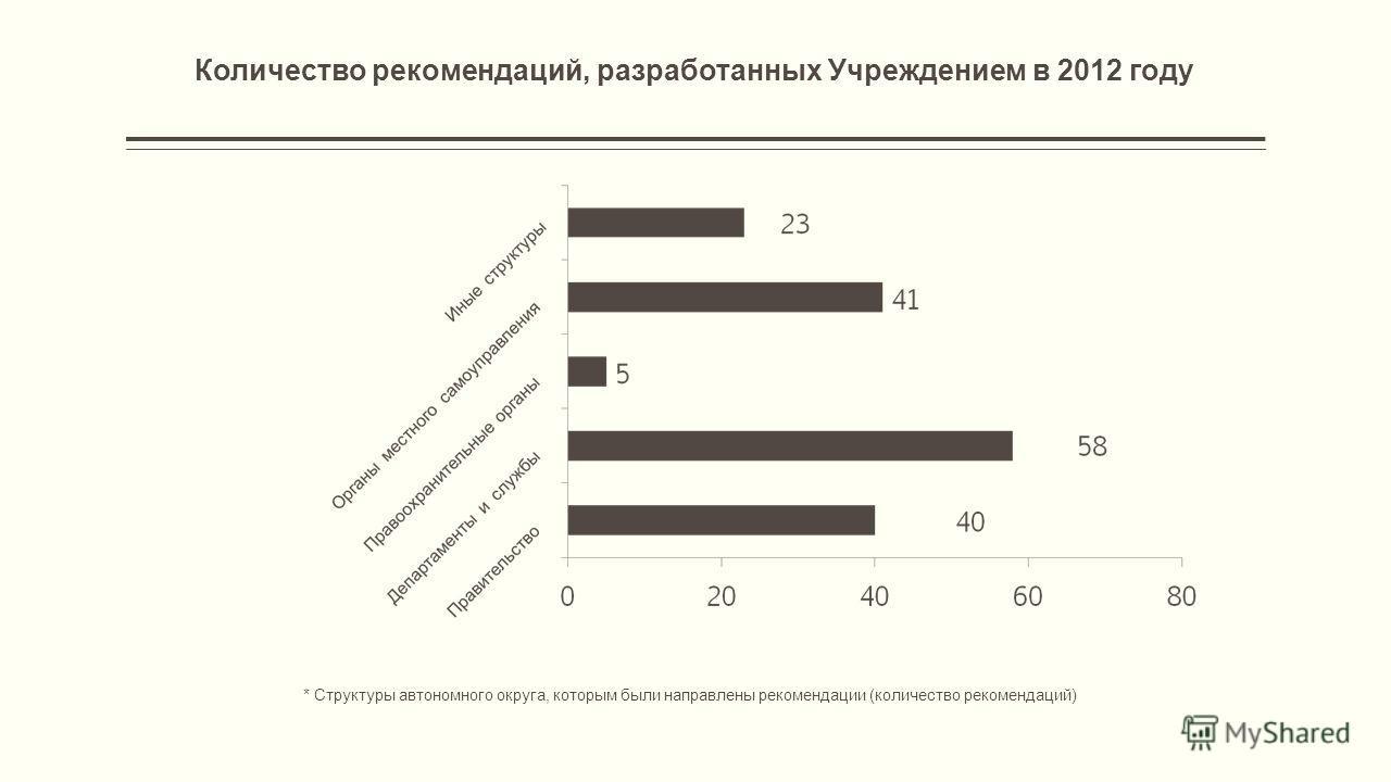 Количество рекомендаций, разработанных Учреждением в 2012 году * Структуры автономного округа, которым были направлены рекомендации (количество рекомендаций)