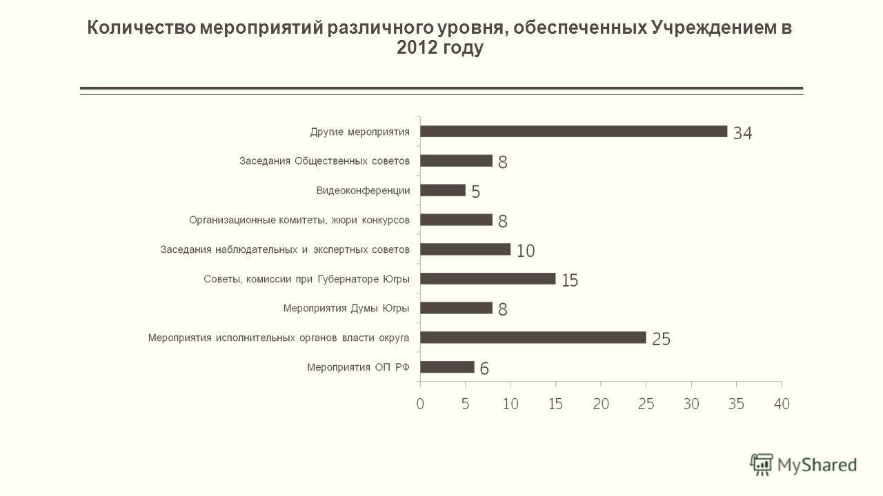 Количество мероприятий различного уровня, обеспеченных Учреждением в 2012 году