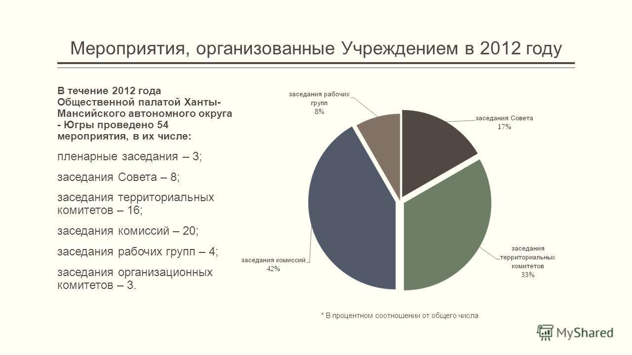 Мероприятия, организованные Учреждением в 2012 году В течение 2012 года Общественной палатой Ханты- Мансийского автономного округа - Югры проведено 54 мероприятия, в их числе: пленарные заседания – 3; заседания Совета – 8; заседания территориальных к