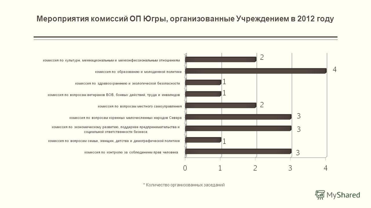 Мероприятия комиссий ОП Югры, организованные Учреждением в 2012 году * Количество организованных заседаний