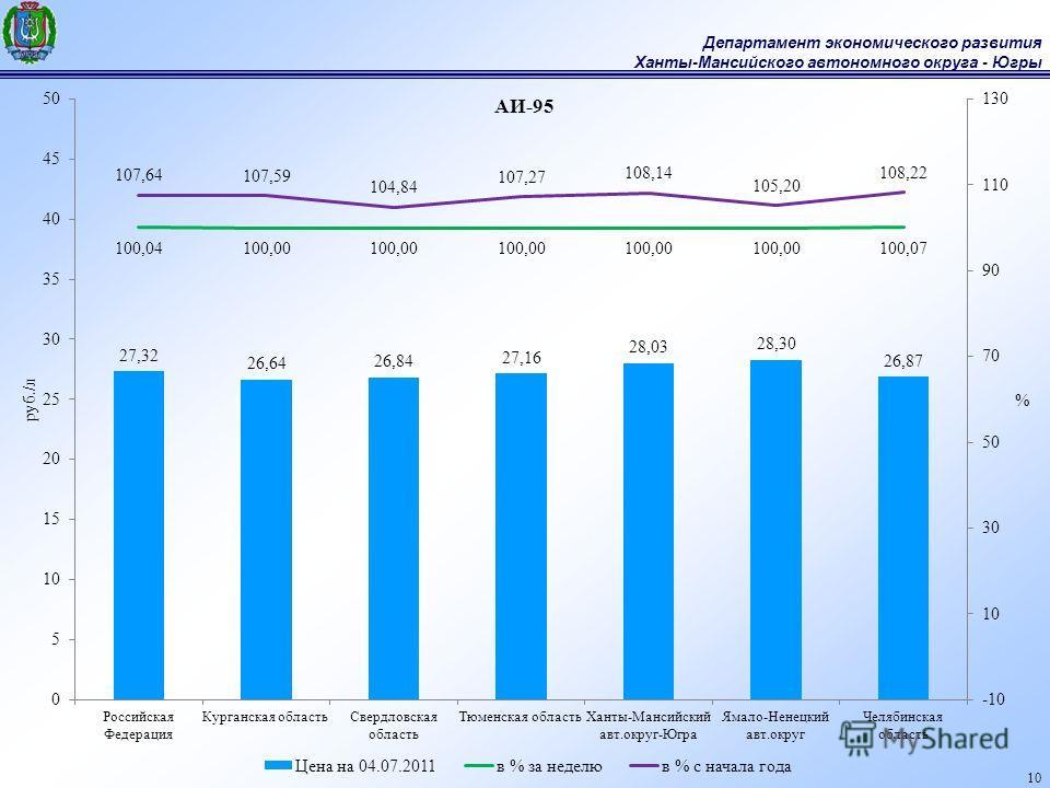Департамент экономического развития Ханты-Мансийского автономного округа - Югры 10