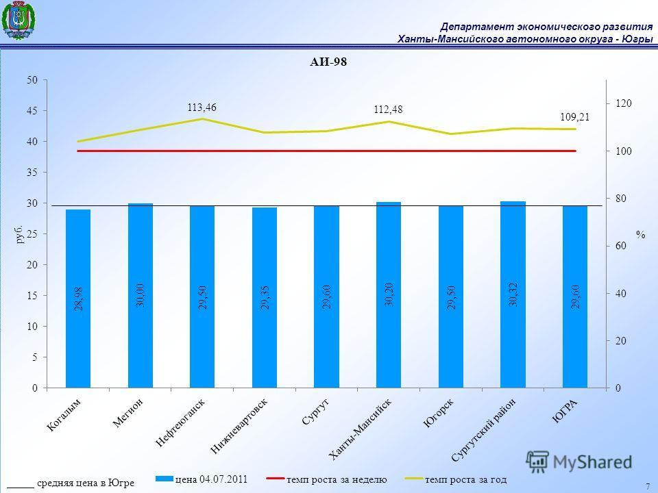 Департамент экономического развития Ханты-Мансийского автономного округа - Югры 7 _____ средняя цена в Югре