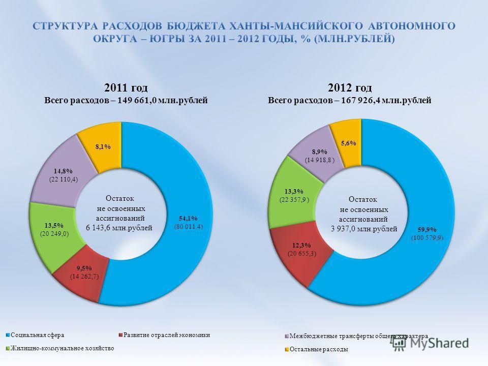 Остаток не освоенных ассигнований 6 143,6 млн.рублей