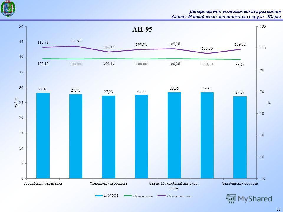 Департамент экономического развития Ханты-Мансийского автономного округа - Югры 11