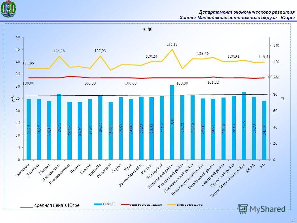 Департамент экономического развития Ханты-Мансийского автономного округа - Югры 3