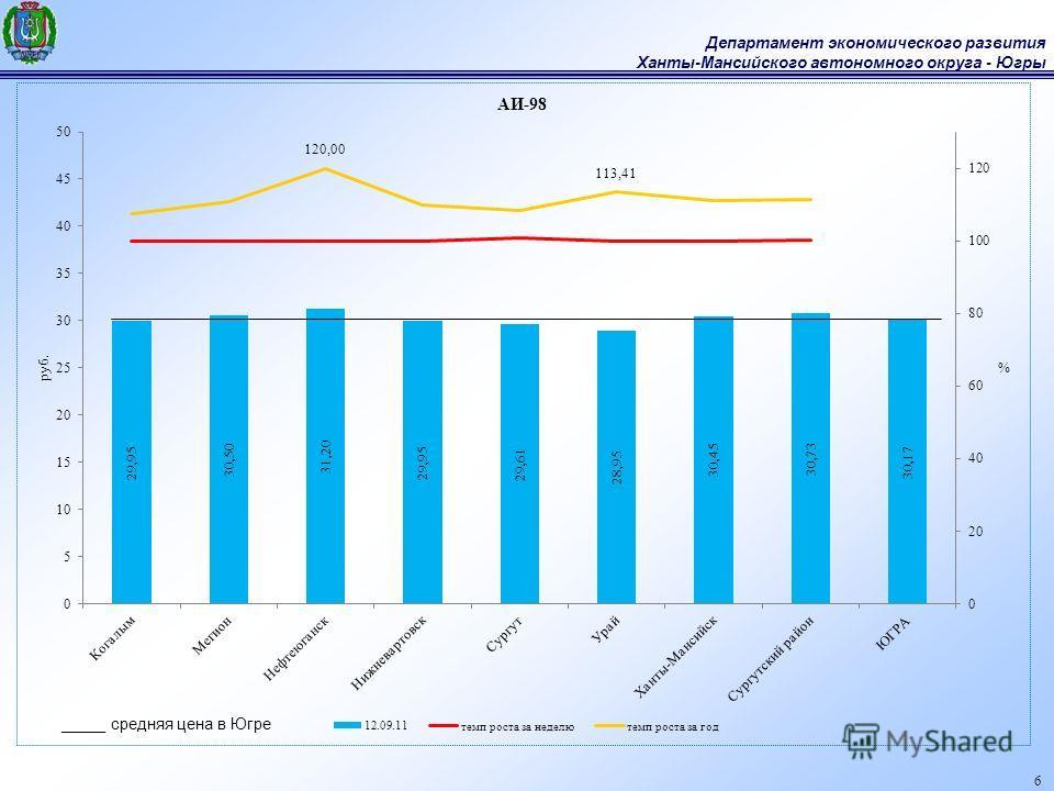 Департамент экономического развития Ханты-Мансийского автономного округа - Югры 6