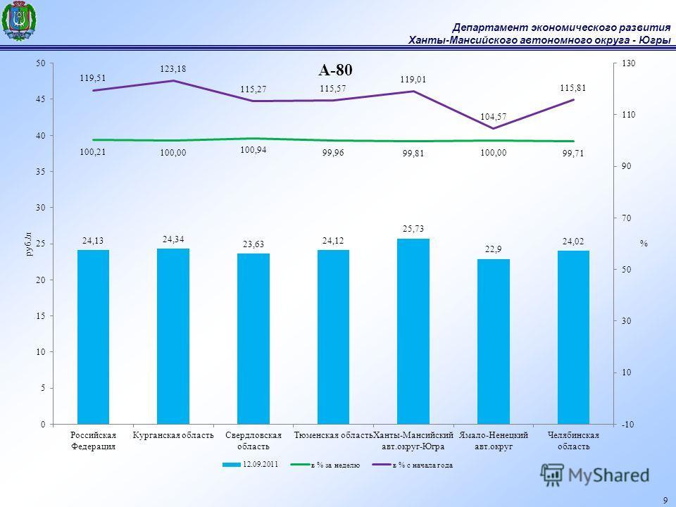 Департамент экономического развития Ханты-Мансийского автономного округа - Югры 9