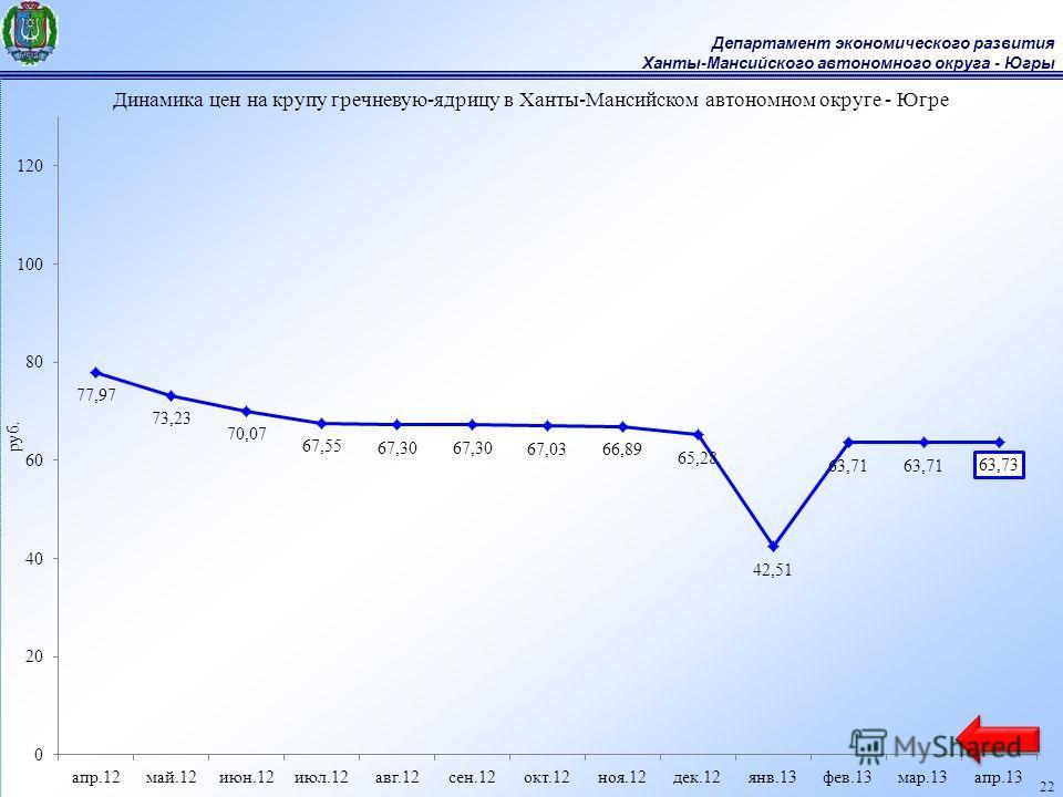 Департамент экономического развития Ханты-Мансийского автономного округа - Югры 22