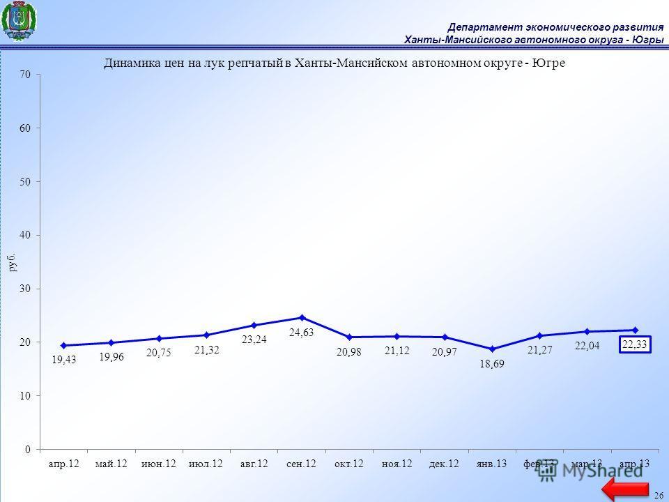 Департамент экономического развития Ханты-Мансийского автономного округа - Югры 26
