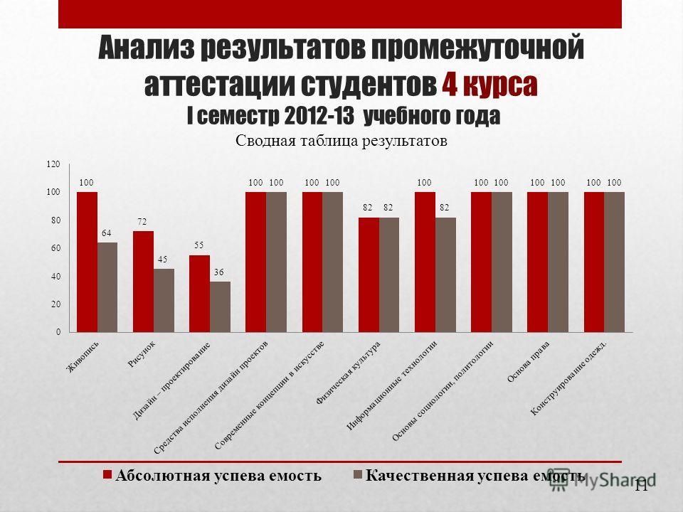 Анализ результатов промежуточной аттестации студентов 4 курса I семестр 2012-13 учебного года Сводная таблица результатов 11