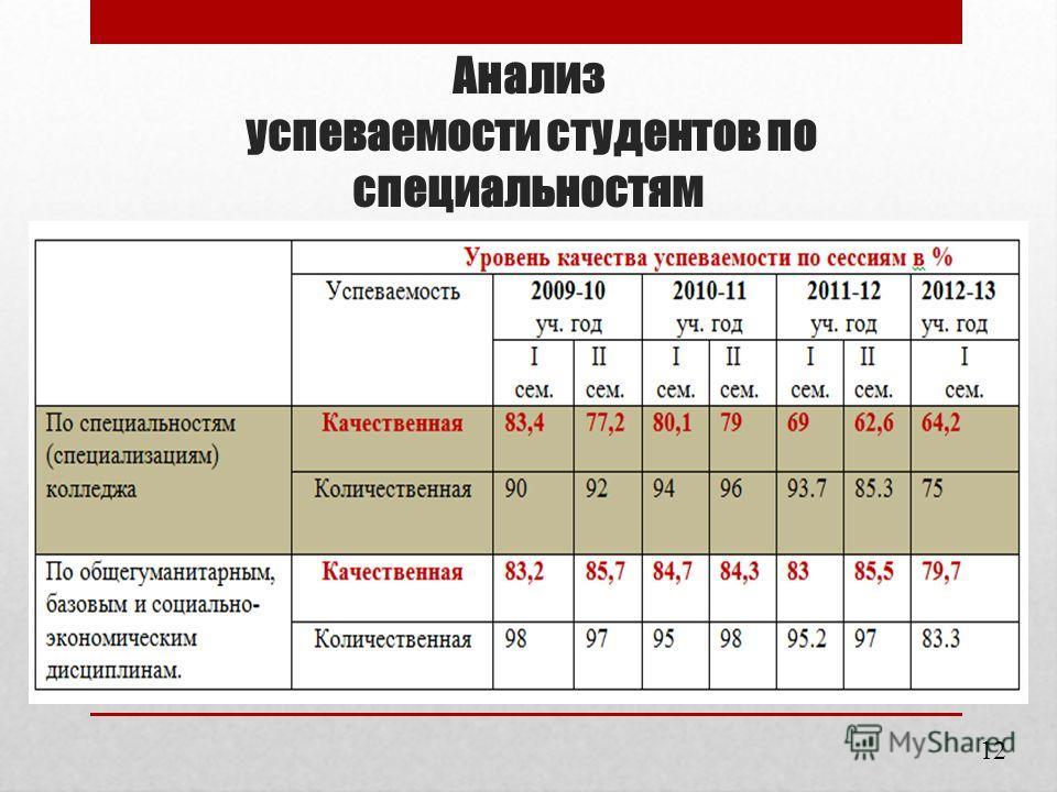 Анализ успеваемости студентов по специальностям 12