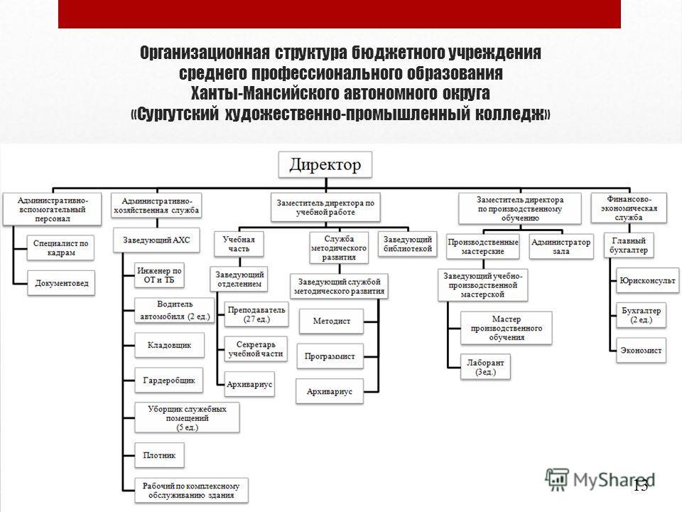 Организационная структура бюджетного учреждения среднего профессионального образования Ханты-Мансийского автономного округа «Сургутский художественно-промышленный колледж» 13
