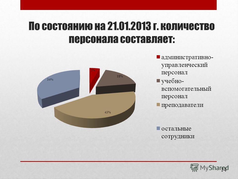 По состоянию на 21.01.2013 г. количество персонала составляет: 14