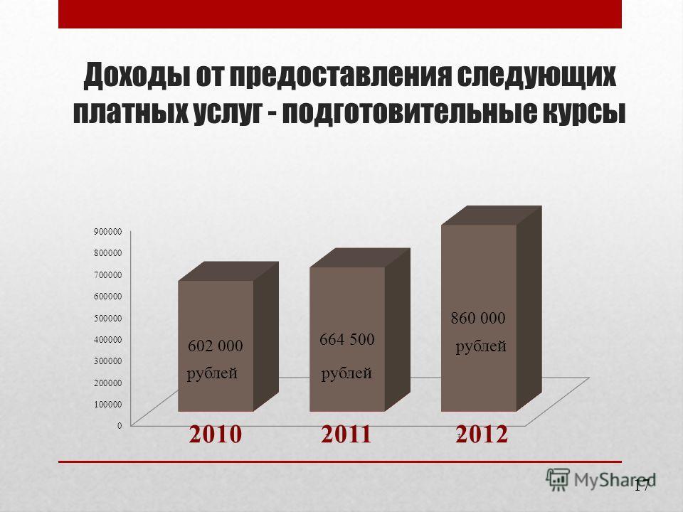 Доходы от предоставления следующих платных услуг - подготовительные курсы рублей 17