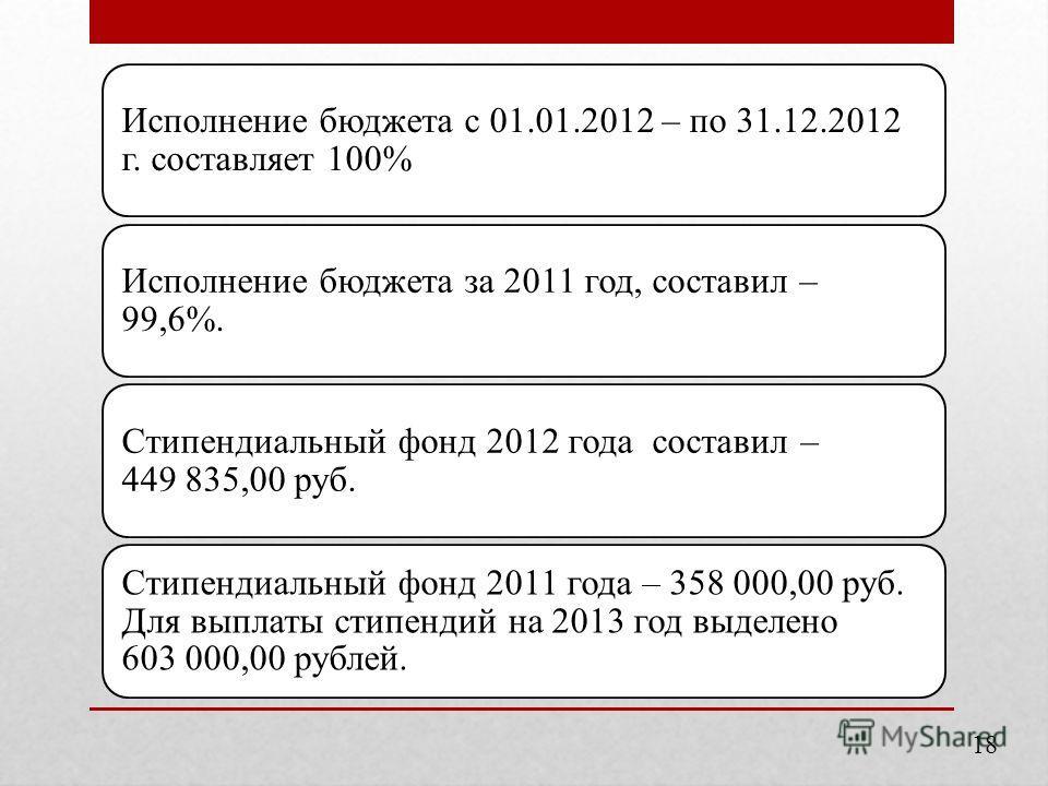 Исполнение бюджета с 01.01.2012 – по 31.12.2012 г. составляет 100% Исполнение бюджета за 2011 год, составил – 99,6%. Стипендиальный фонд 2012 года составил – 449 835,00 руб. Стипендиальный фонд 2011 года – 358 000,00 руб. Для выплаты стипендий на 201