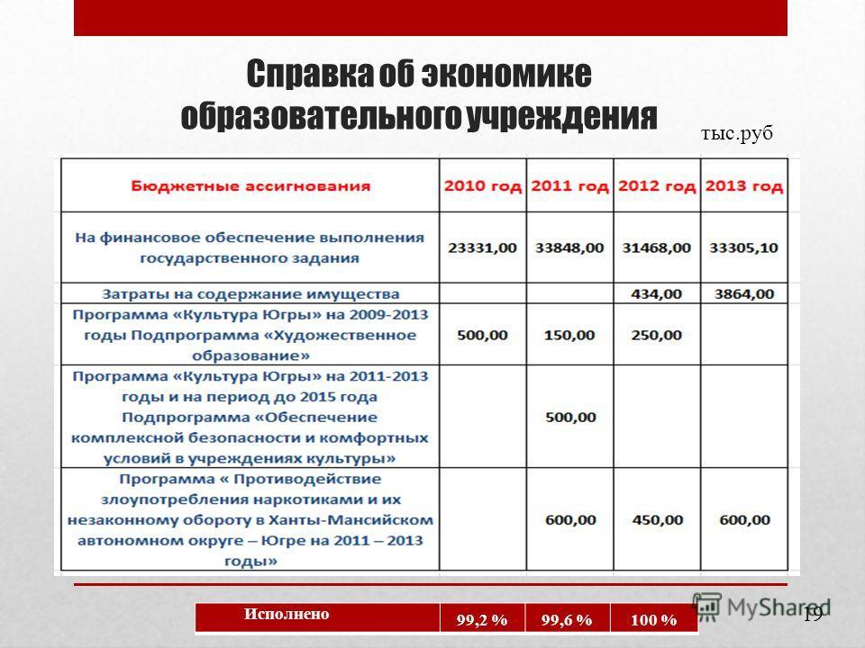 Справка об экономике образовательного учреждения тыс.руб Исполнено 99,2 %99,6 %100 % 19