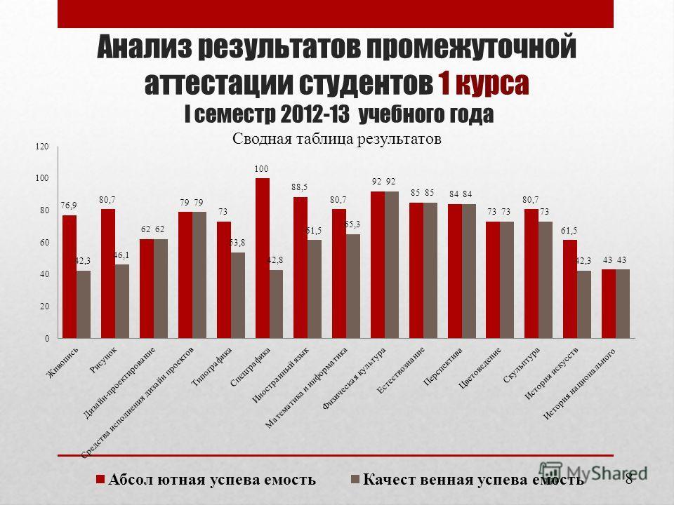 Анализ результатов промежуточной аттестации студентов 1 курса I семестр 2012-13 учебного года Сводная таблица результатов 8