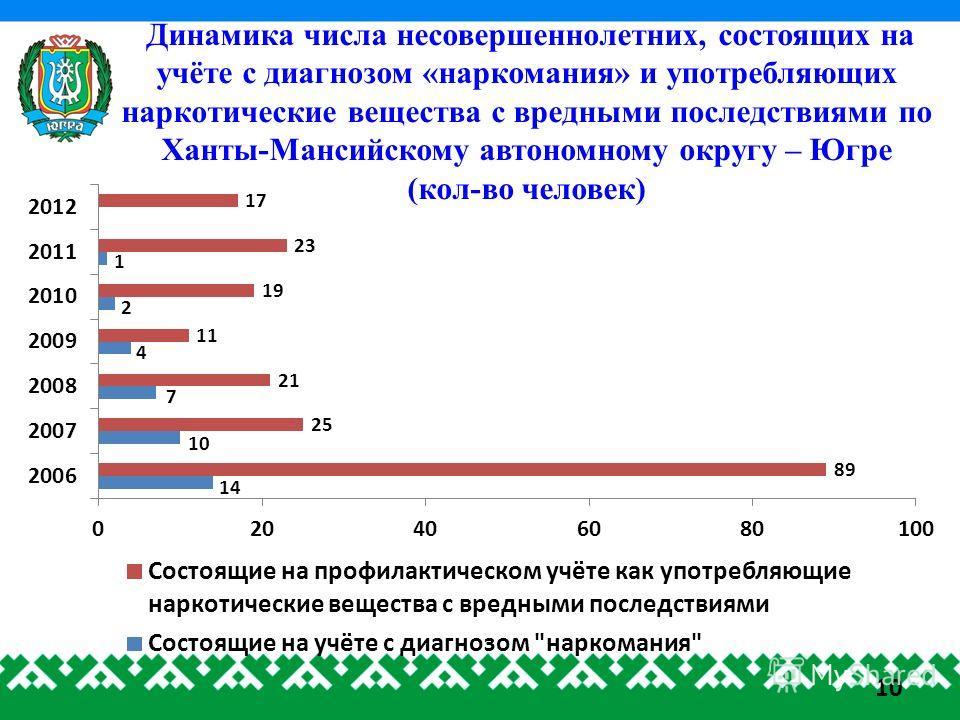 Динамика числа несовершеннолетних, состоящих на учёте с диагнозом «наркомания» и употребляющих наркотические вещества с вредными последствиями по Ханты-Мансийскому автономному округу – Югре (кол-во человек) 10