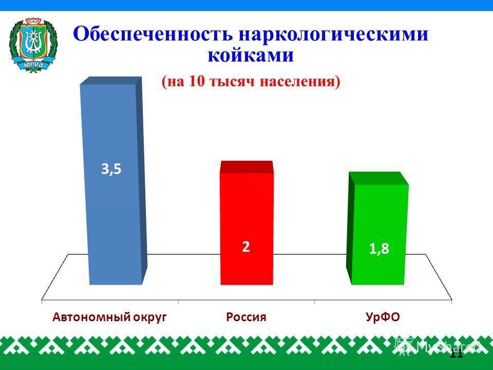 Обеспеченность наркологическими койками (на 10 тысяч населения) 11