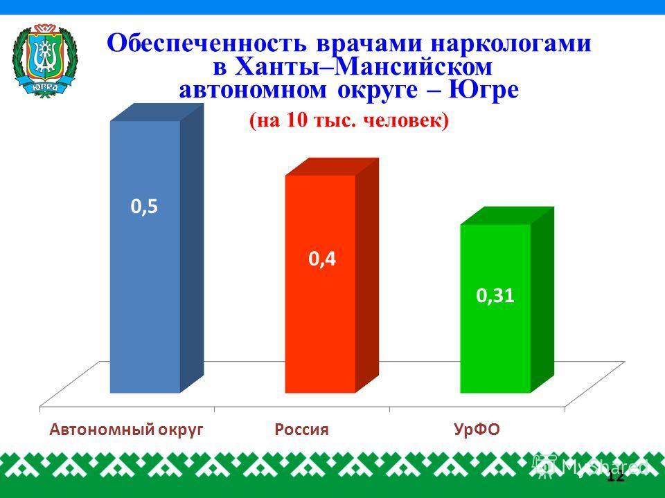 Обеспеченность врачами наркологами в Ханты–Мансийском автономном округе – Югре (на 10 тыс. человек) 12