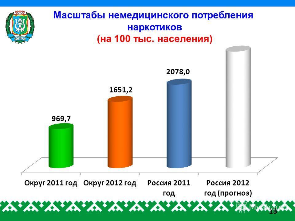 Масштабы немедицинского потребления наркотиков (на 100 тыс. населения) 13