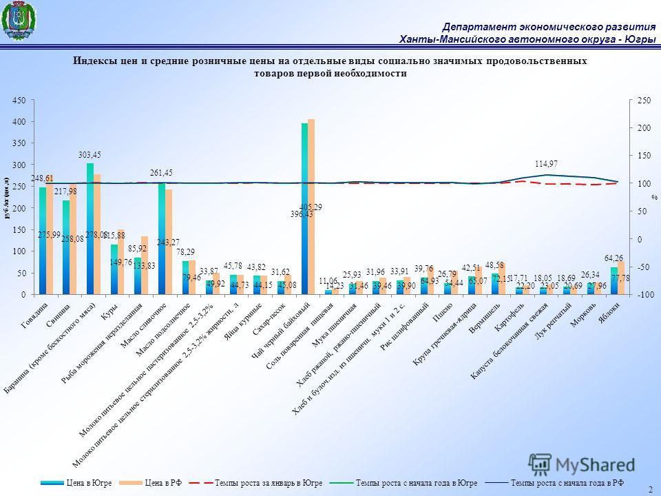 Департамент экономического развития Ханты-Мансийского автономного округа - Югры 2
