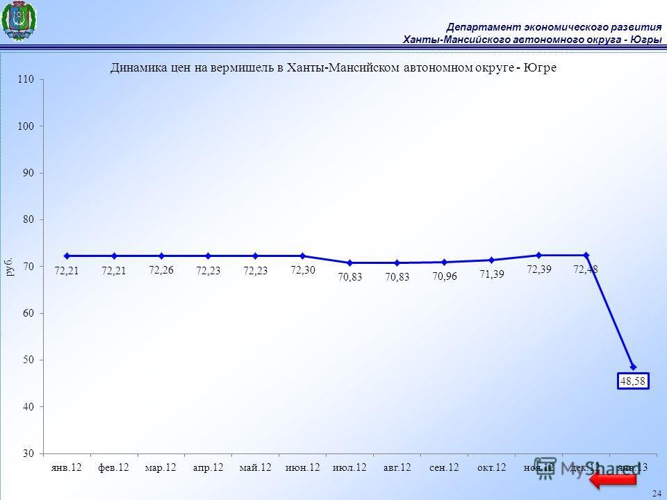 Департамент экономического развития Ханты-Мансийского автономного округа - Югры 24