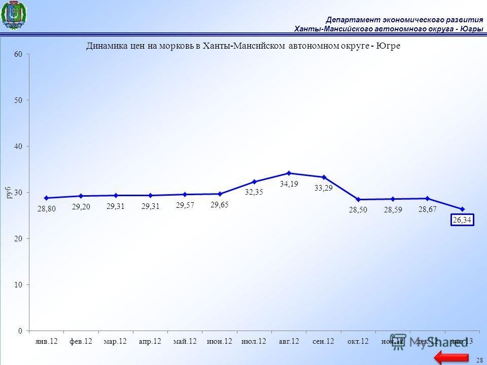 Департамент экономического развития Ханты-Мансийского автономного округа - Югры 28