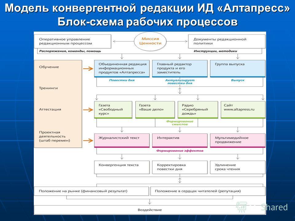 Модель конвергентной редакции ИД «Алтапресс» Блок-схема рабочих процессов