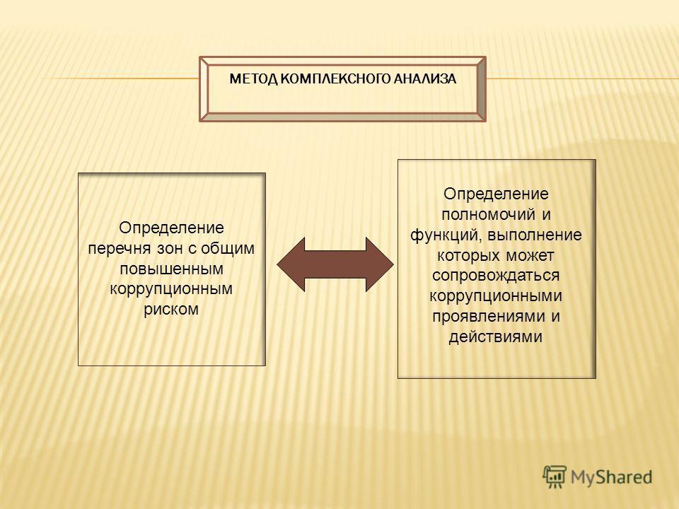 Определение перечня зон с общим повышенным коррупционным риском Определение полномочий и функций, выполнение которых может сопровождаться коррупционными проявлениями и действиями МЕТОД КОМПЛЕКСНОГО АНАЛИЗА