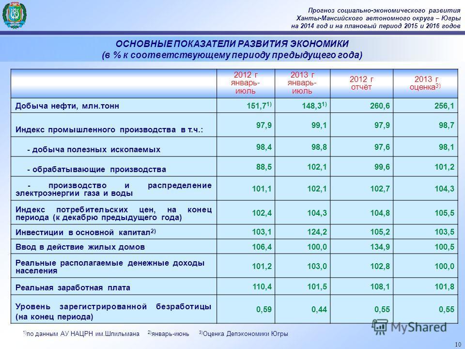 10 Прогноз социально-экономического развития Ханты-Мансийского автономного округа – Югры на 2014 год и на плановый период 2015 и 2016 годов 2012 г январь- июль 2013 г январь- июль 2012 г отчёт 2013 г оценка 3) Добыча нефти, млн.тонн 151,7 1) 148,3 1)