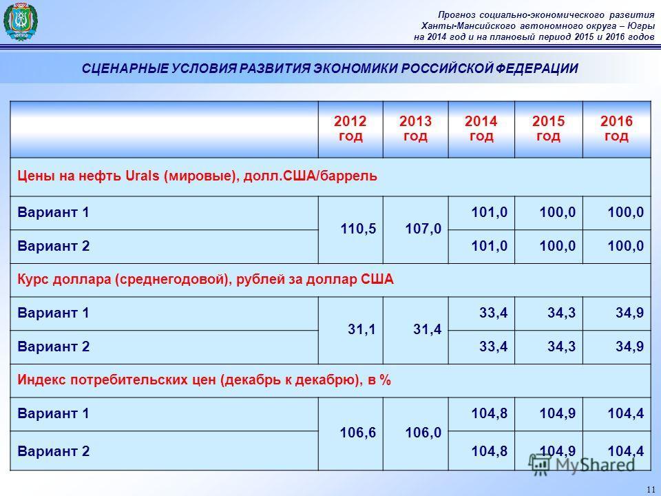 11 Прогноз социально-экономического развития Ханты-Мансийского автономного округа – Югры на 2014 год и на плановый период 2015 и 2016 годов СЦЕНАРНЫЕ УСЛОВИЯ РАЗВИТИЯ ЭКОНОМИКИ РОССИЙСКОЙ ФЕДЕРАЦИИ 2012 год 2013 год 2014 год 2015 год 2016 год Цены на
