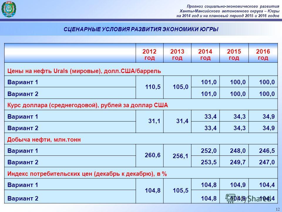 12 Прогноз социально-экономического развития Ханты-Мансийского автономного округа – Югры на 2014 год и на плановый период 2015 и 2016 годов СЦЕНАРНЫЕ УСЛОВИЯ РАЗВИТИЯ ЭКОНОМИКИ ЮГРЫ 2012 год 2013 год 2014 год 2015 год 2016 год Цены на нефть Urals (ми