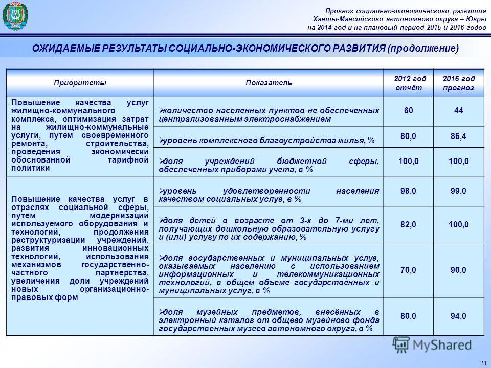 21 Прогноз социально-экономического развития Ханты-Мансийского автономного округа – Югры на 2014 год и на плановый период 2015 и 2016 годов ОЖИДАЕМЫЕ РЕЗУЛЬТАТЫ СОЦИАЛЬНО-ЭКОНОМИЧЕСКОГО РАЗВИТИЯ (продолжение) ПриоритетыПоказатель 2012 год отчёт 2016