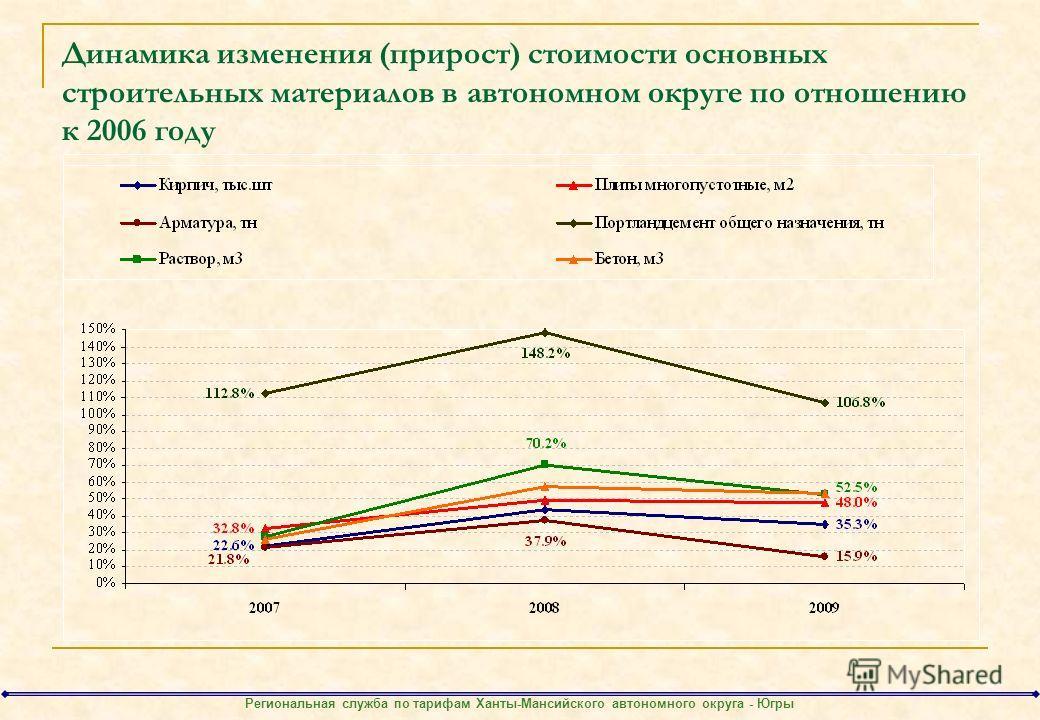 Динамика изменения (прирост) стоимости основных строительных материалов в автономном округе по отношению к 2006 году Региональная служба по тарифам Ханты-Мансийского автономного округа - Югры