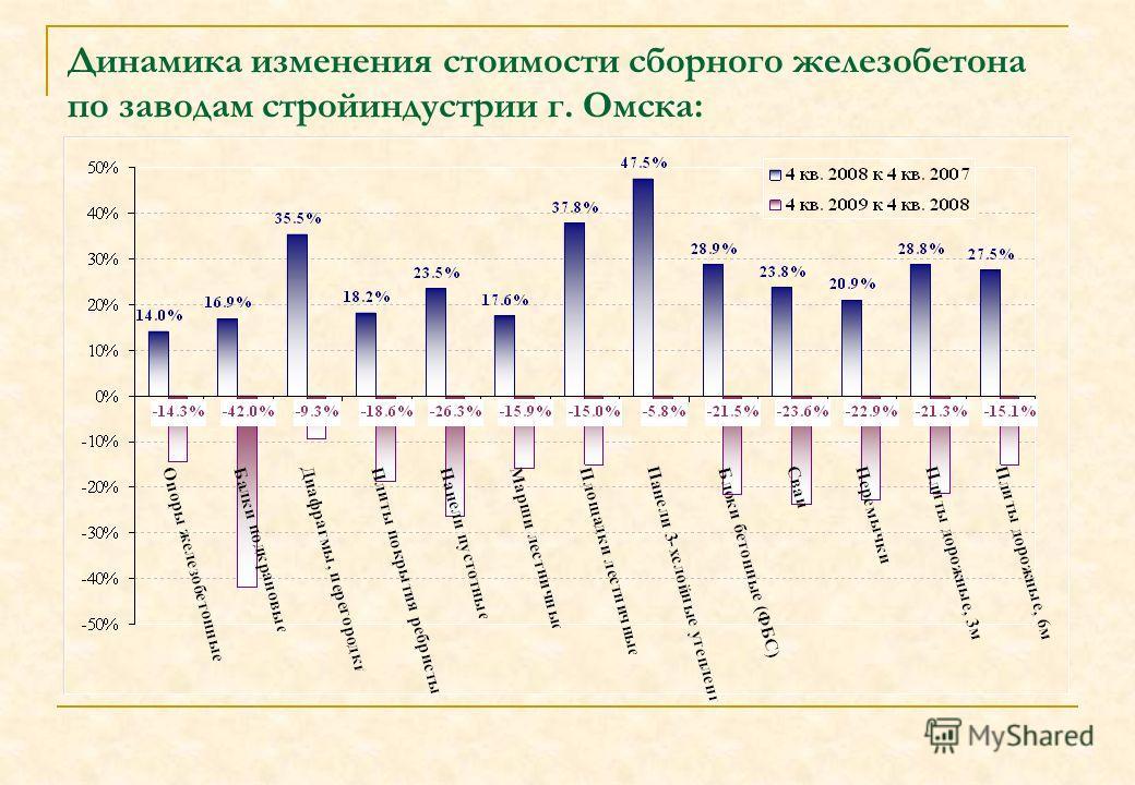 Динамика изменения стоимости сборного железобетона по заводам стройиндустрии г. Омска: