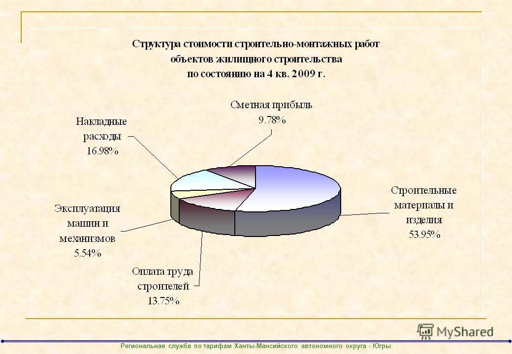 Региональная служба по тарифам Ханты-Мансийского автономного округа - Югры